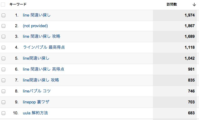 検索サマリー - Google Analytics